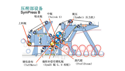 Press section of Paper Machine