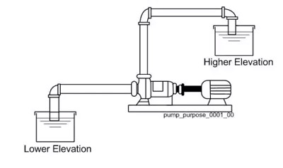 pulp-pump-working